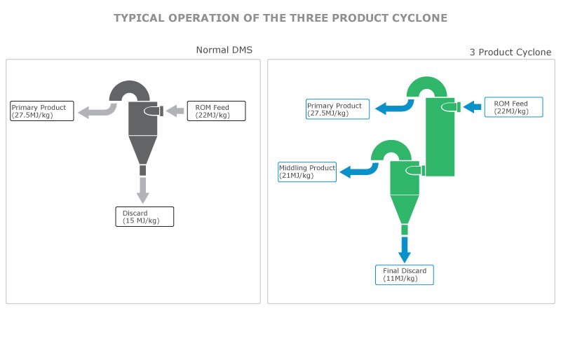 Typical Operation of the 3 Product Cyclone